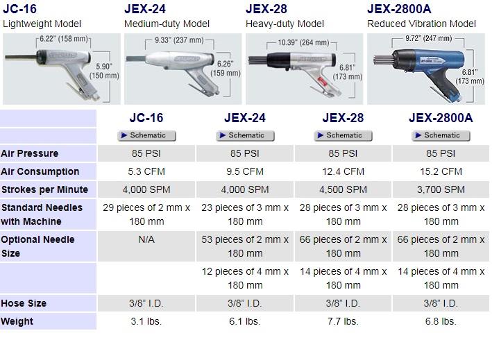 Súng gõ ri Nitto Jex24 Jex-28